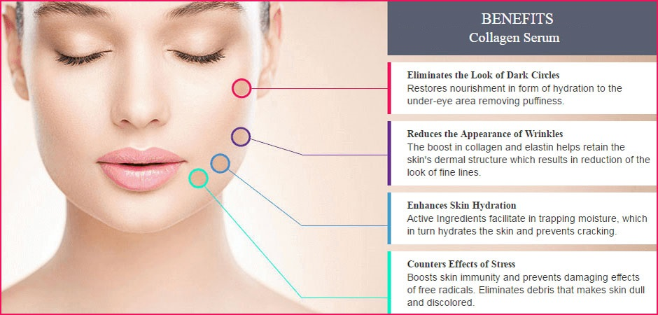 Collagen serum-benefits