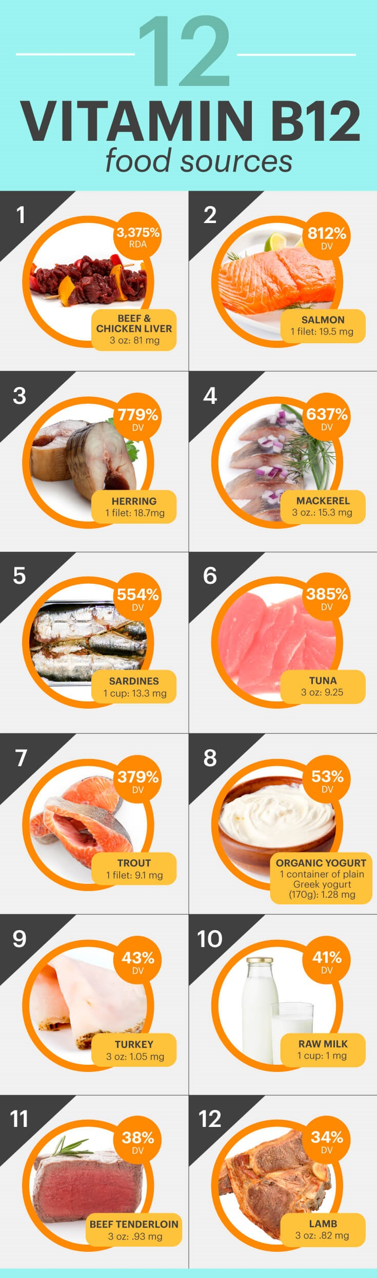 What Foods Can Vitamin B Be Found In
